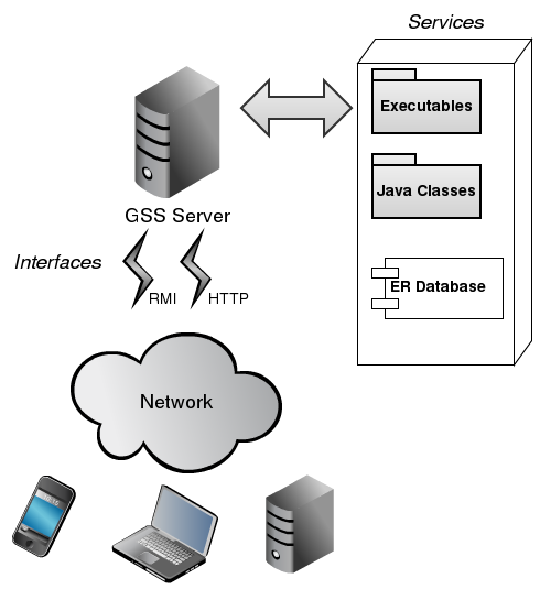 gss server overview